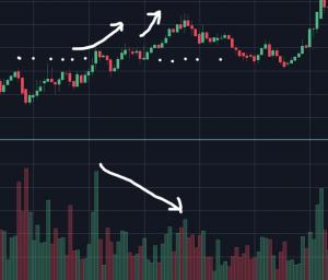 ビットコインの出来高の見方・使い方についてローソク足チャートとともに考えてみた
